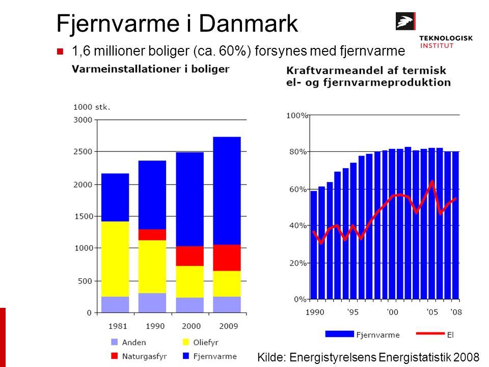 Fjernvarme i Danmark 1,6 millioner boliger (ca. 60%) forsynes med fjernvarme.