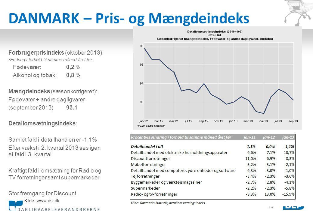 DANMARK – Pris- og Mængdeindeks