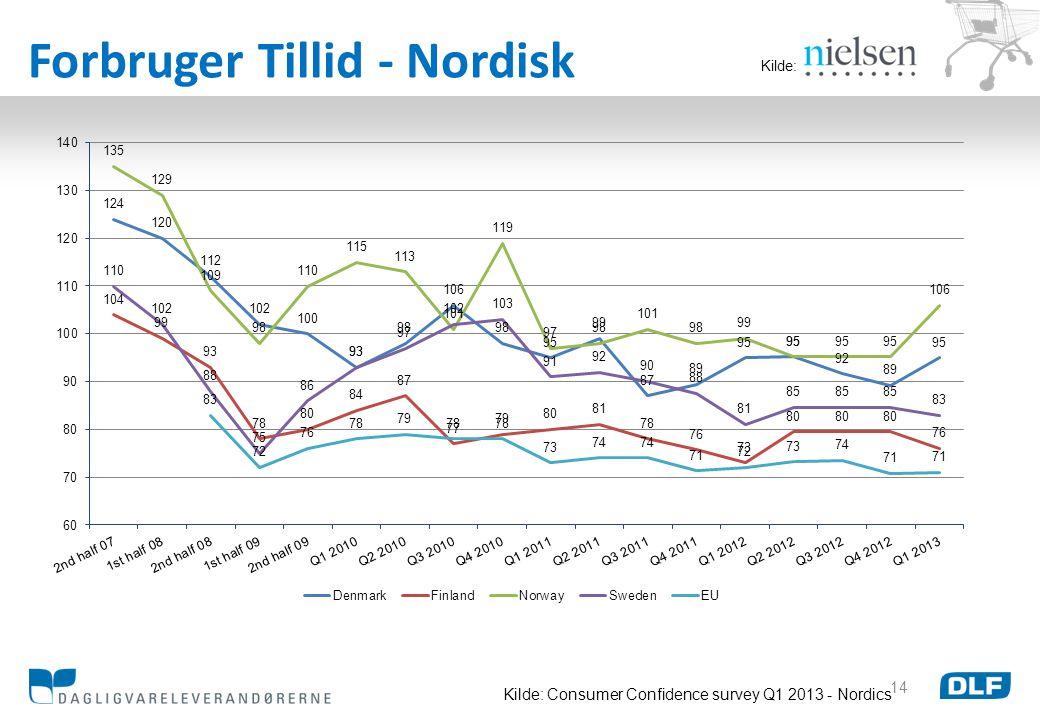 Forbruger Tillid - Nordisk