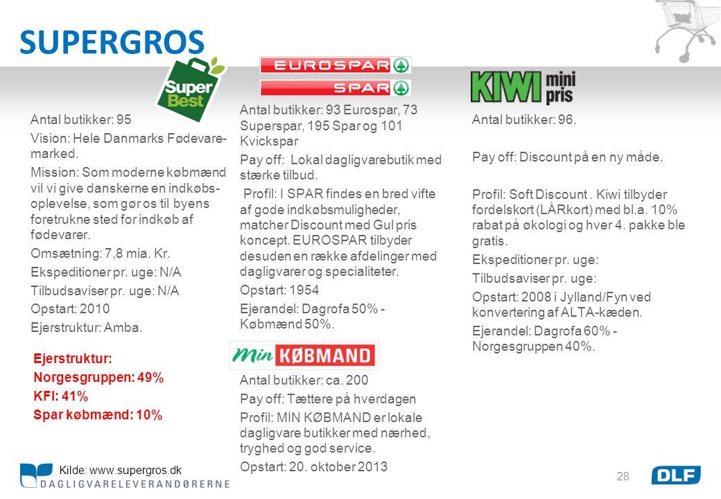 SUPERGROS Antal butikker: 93 Eurospar, 73 Superspar, 195 Spar og 101 Kvickspar. Pay off: Lokal dagligvarebutik med stærke tilbud.