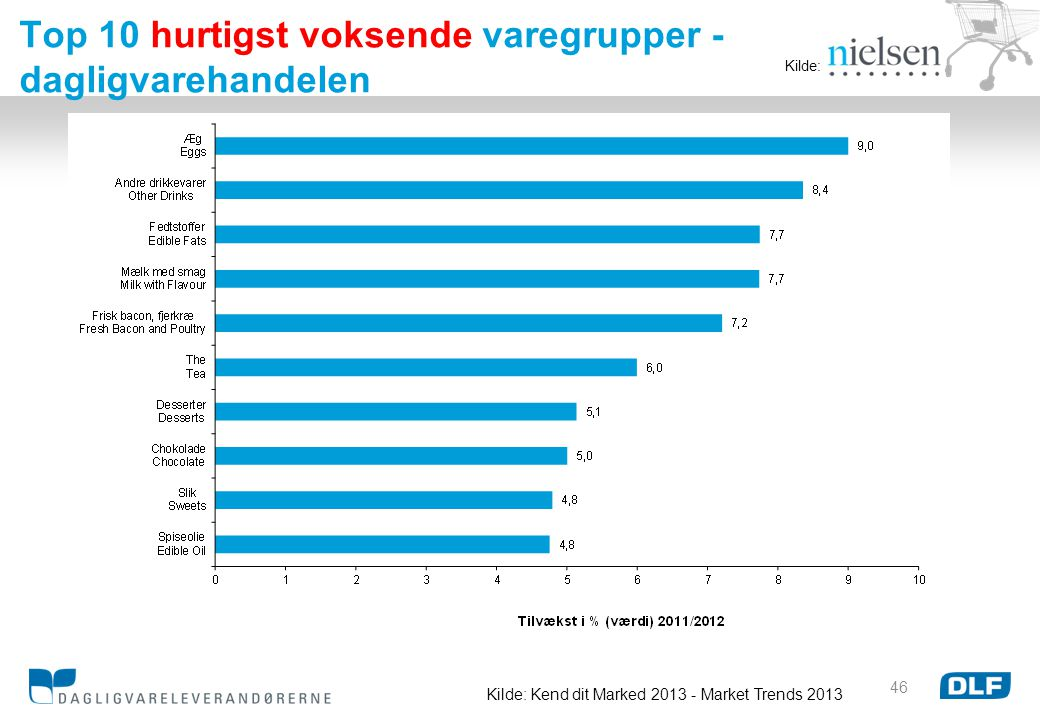 Kilde: Kend dit Marked 2013 - Market Trends 2013