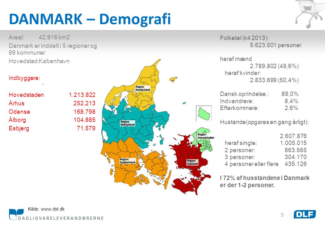 DANMARK – Demografi Areal: 42.916 km2