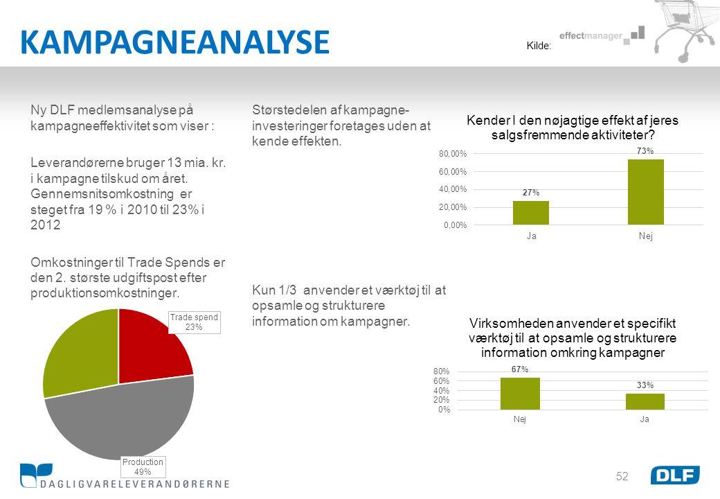 KAMPAGNEANALYSE Kilde: Ny DLF medlemsanalyse på kampagneeffektivitet som viser :