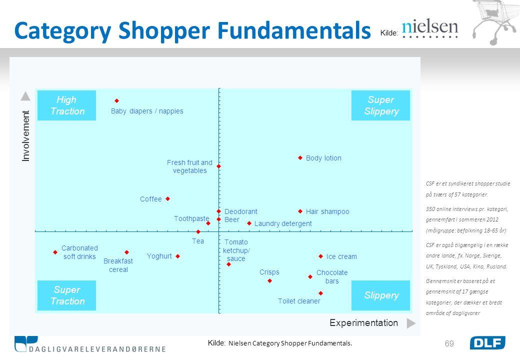 Category Shopper Fundamentals
