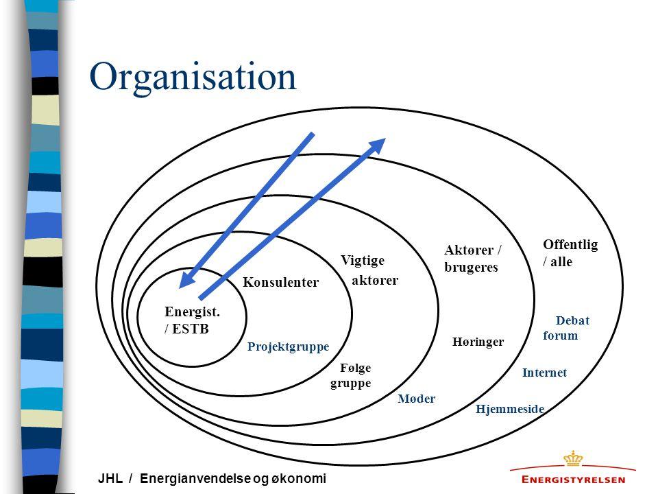 Organisation Offentlig/ alle Aktører / brugeres Vigtige aktører