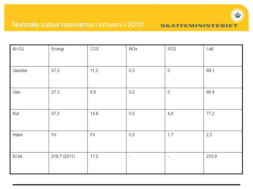 Normale satser rumvarme i erhverv i 2010 niveau