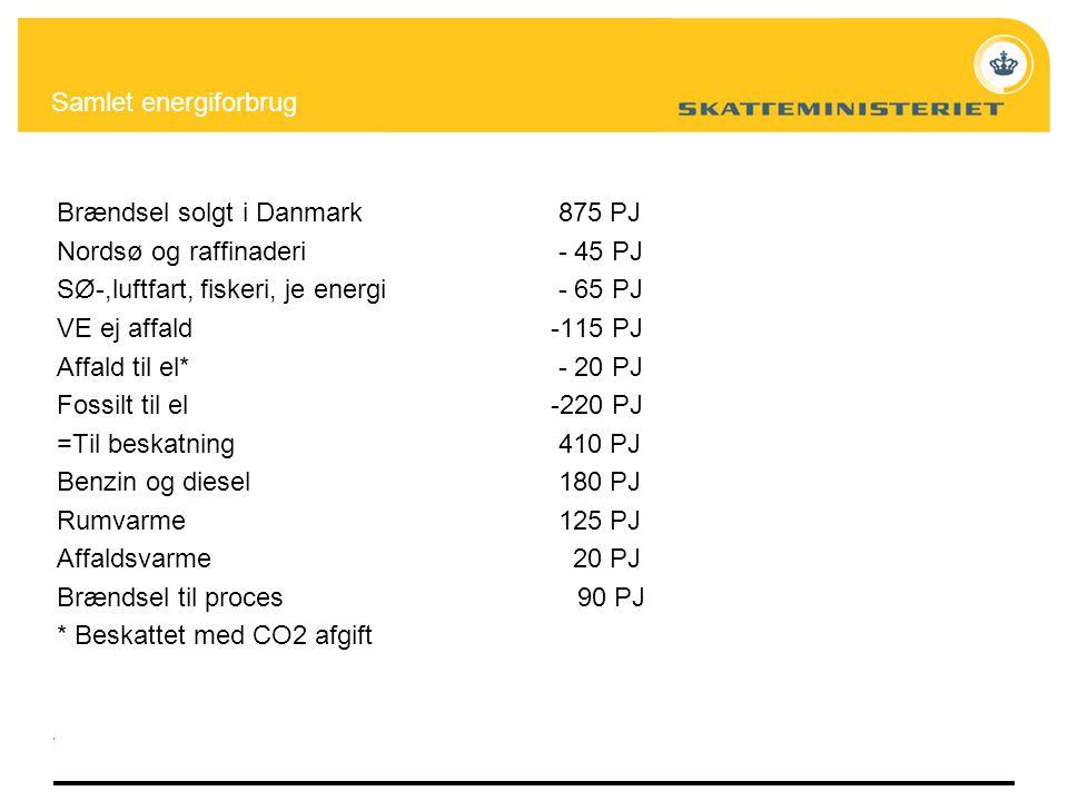 Samlet energiforbrug Brændsel solgt i Danmark 875 PJ. Nordsø og raffinaderi - 45 PJ.