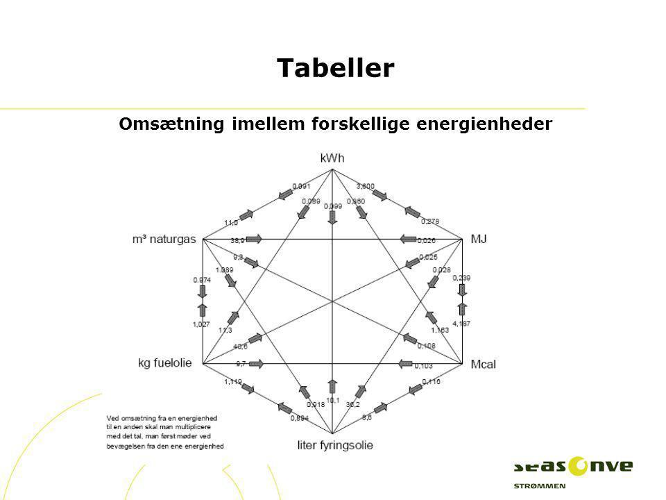 Tabeller Omsætning imellem forskellige energienheder