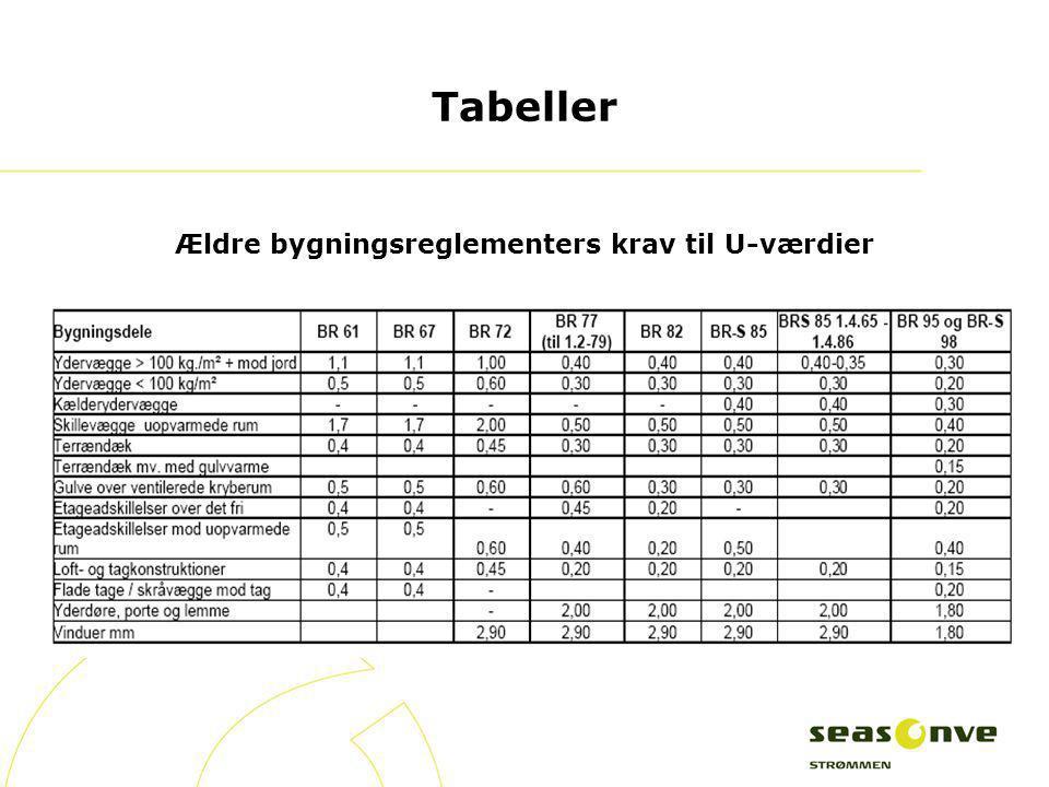 Tabeller Ældre bygningsreglementers krav til U-værdier
