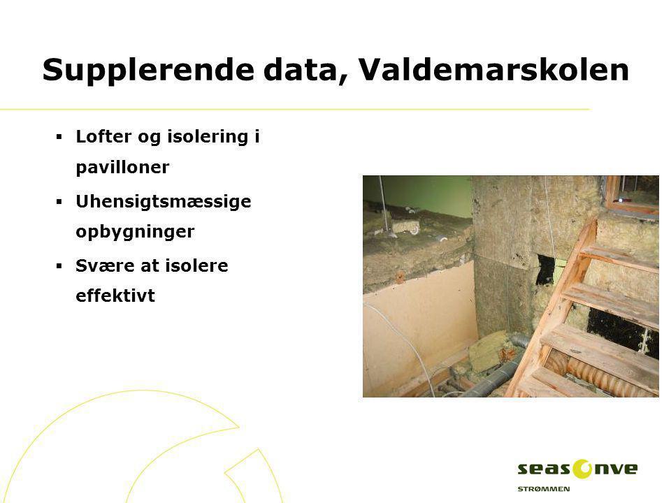 Supplerende data, Valdemarskolen