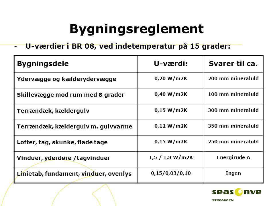 Bygningsreglement U-værdier i BR 08, ved indetemperatur på 15 grader: