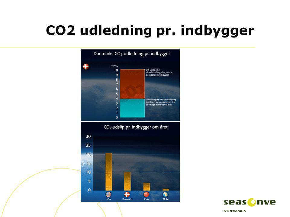 CO2 udledning pr. indbygger