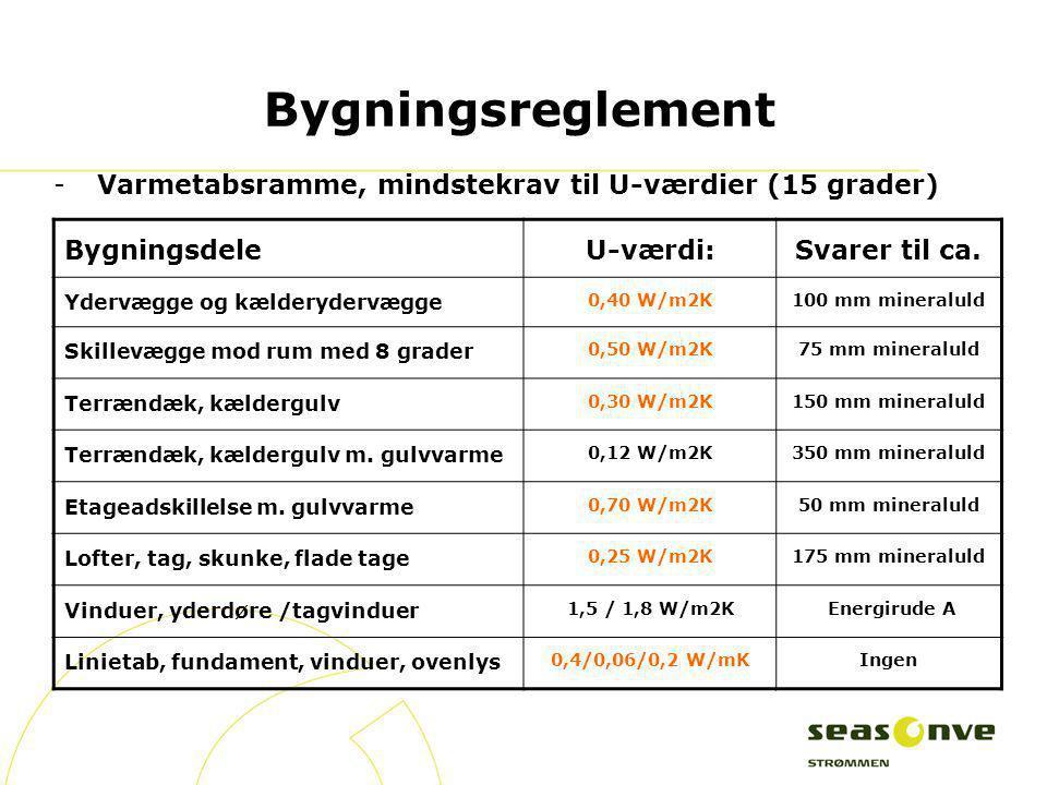 Bygningsreglement Varmetabsramme, mindstekrav til U-værdier (15 grader) Bygningsdele. U-værdi: Svarer til ca.