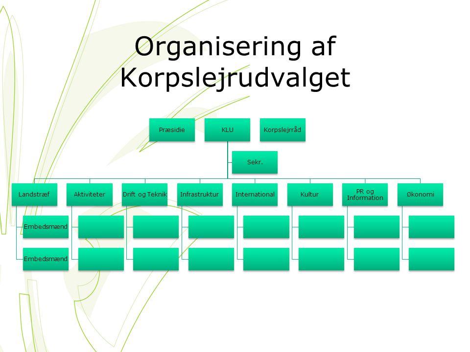 Organisering af Korpslejrudvalget