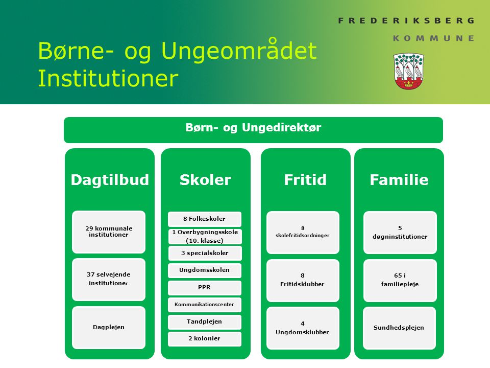 Børne- og Ungeområdet Institutioner