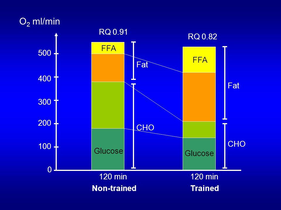 O2 ml/min RQ 0.91 RQ 0.82 FFA 500 FFA Fat 400 Fat 300 200 CHO CHO 100