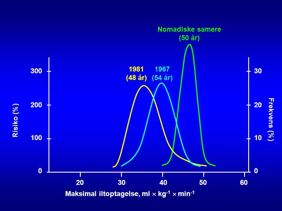 Nomadiske samere (50 år) 300. 1981 (48 år) 1967 (54 år) 30. 200. 20. Risiko (%) Frekvens (%)