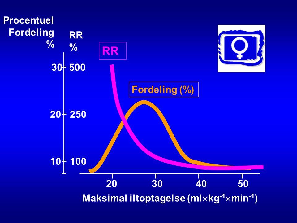 RR Procentuel Fordeling % RR % 30 500 Fordeling (%) 20 250 10 100 20