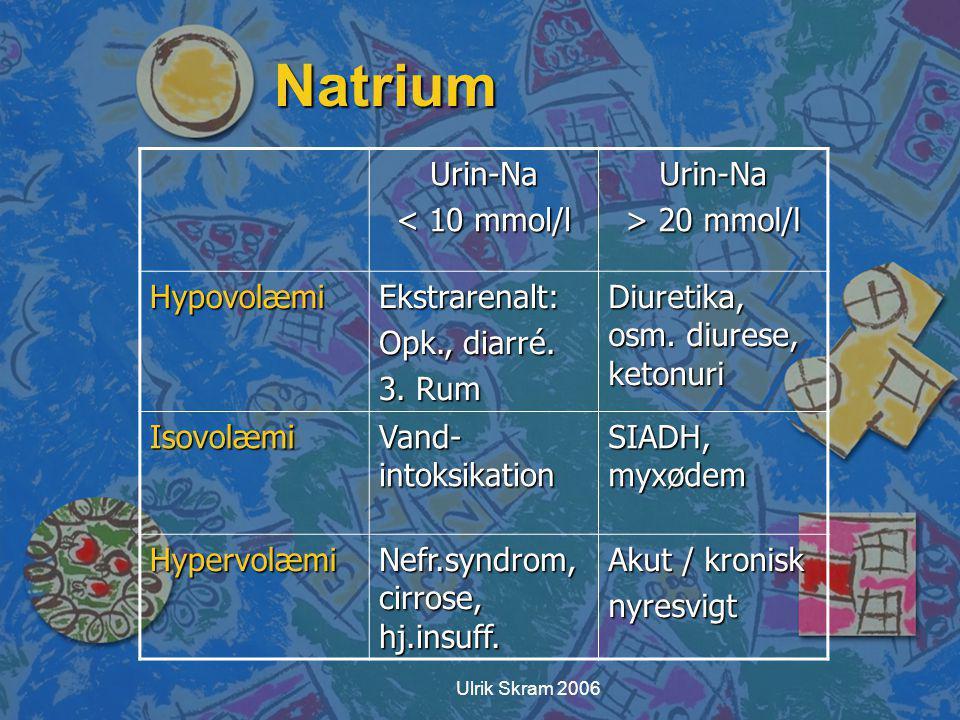 Natrium Urin-Na < 10 mmol/l > 20 mmol/l Hypovolæmi Ekstrarenalt: