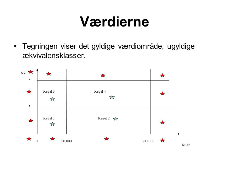 Værdierne Tegningen viser det gyldige værdiområde, ugyldige ækvivalensklasser. beløb. tid. 50.000.