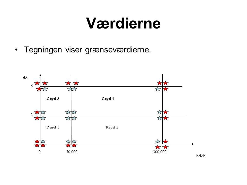 Værdierne Tegningen viser grænseværdierne. beløb tid 50.000 300.000 3