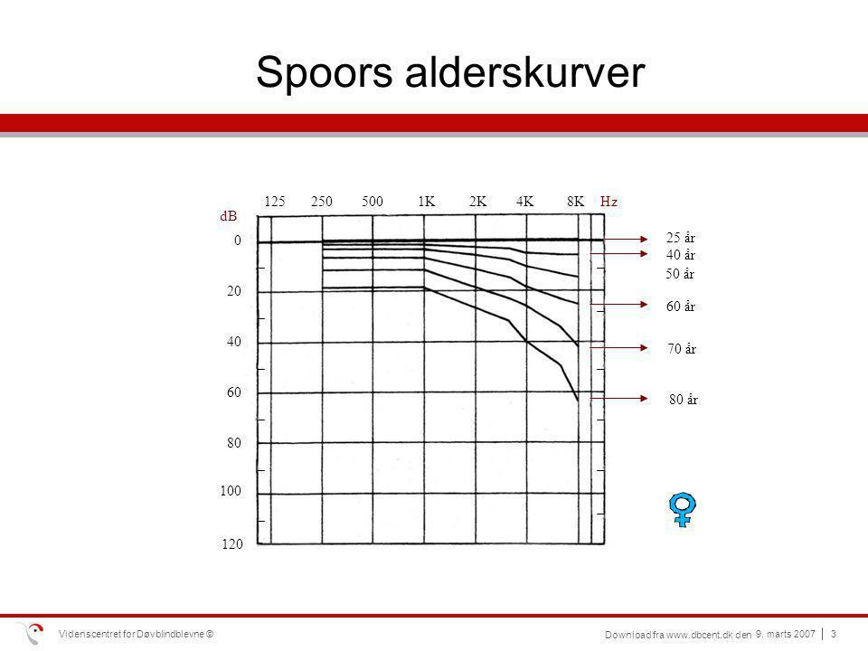 Spoors alderskurver 125 250 500 1K 2K 4K 8K Hz dB 25 år 40 år 50 år 20