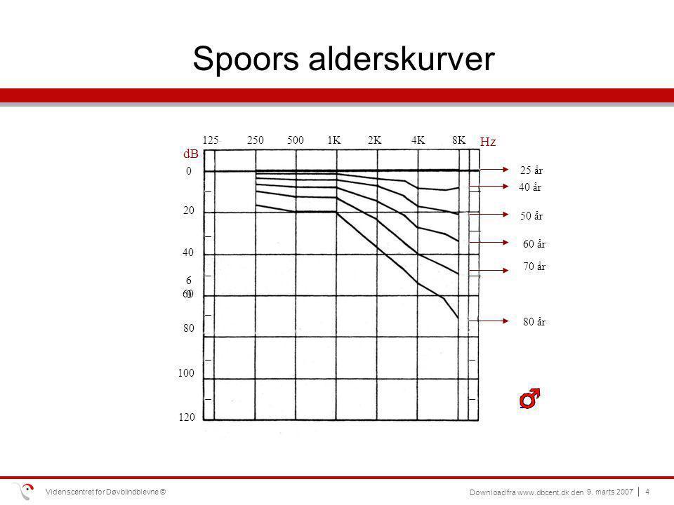 Spoors alderskurver - Hz dB 125 250 500 1K 2K 4K 8K 25 år 40 år 20