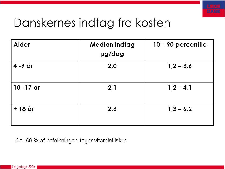 Danskernes indtag fra kosten