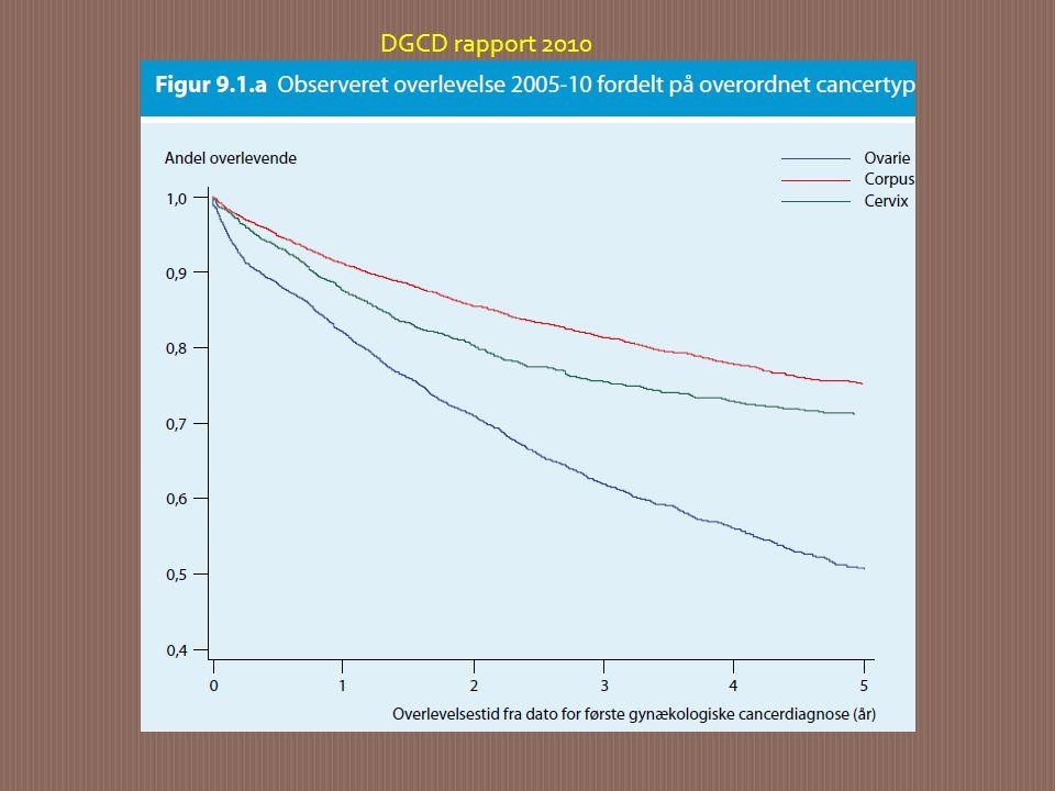 DGCD rapport 2010