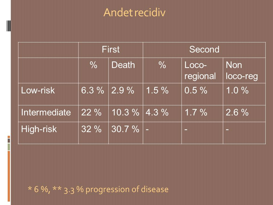 Andet recidiv First Second % Death Loco-regional Non loco-reg Low-risk