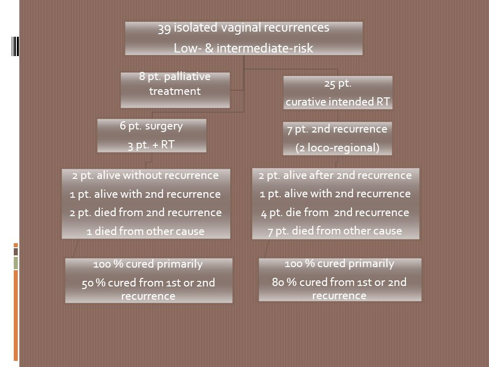 39 isolated vaginal recurrences