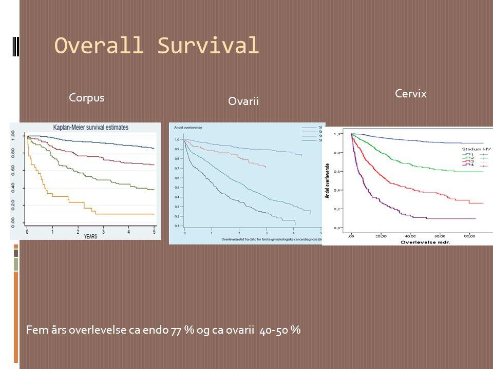Overall Survival Cervix Corpus Ovarii