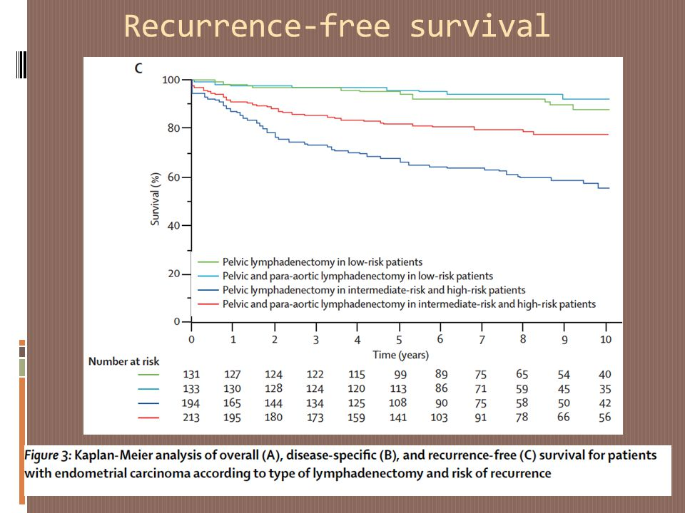 Recurrence-free survival