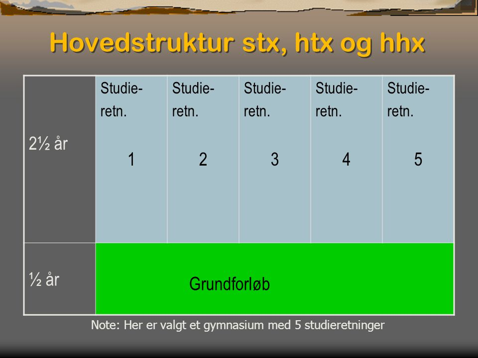 Hovedstruktur stx, htx og hhx