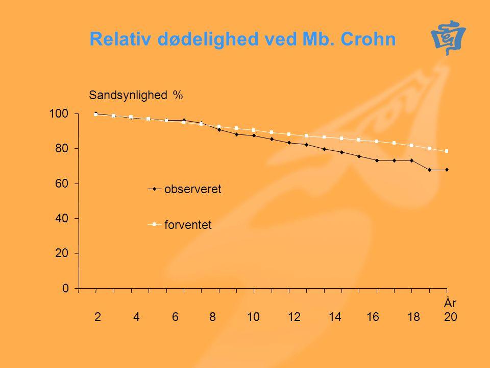 Relativ dødelighed ved Mb. Crohn
