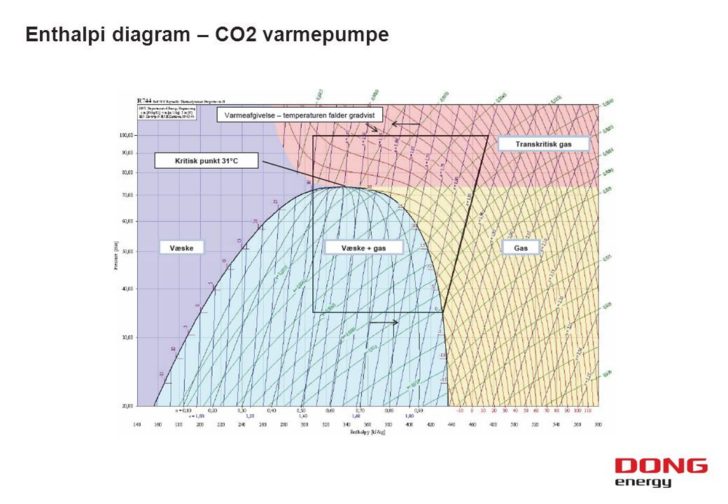Enthalpi diagram – CO2 varmepumpe