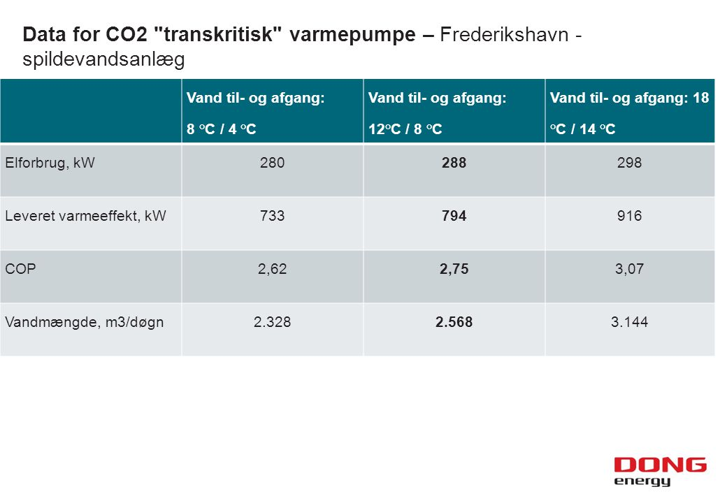 Data for CO2 transkritisk varmepumpe – Frederikshavn - spildevandsanlæg