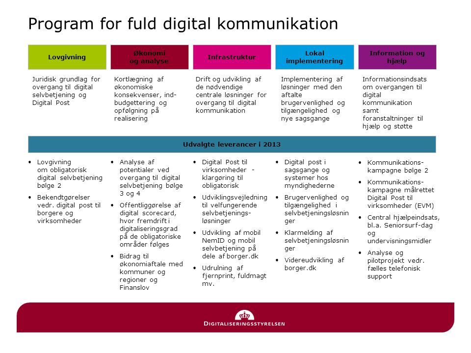 Program for fuld digital kommunikation
