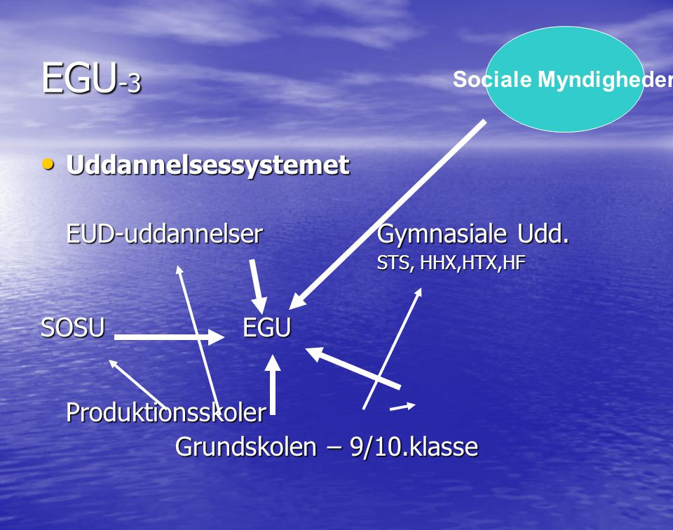 EGU-3 Uddannelsessystemet EUD-uddannelser Gymnasiale Udd.