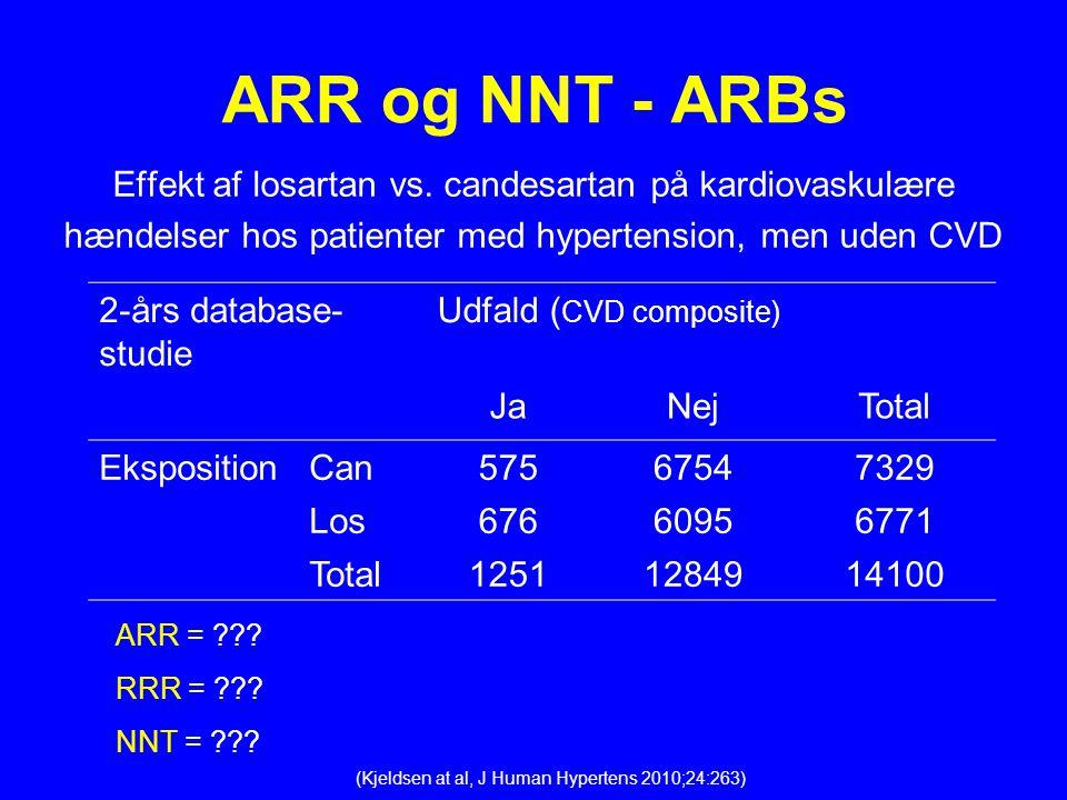 ARR og NNT - ARBs Effekt af losartan vs. candesartan på kardiovaskulære. hændelser hos patienter med hypertension, men uden CVD.
