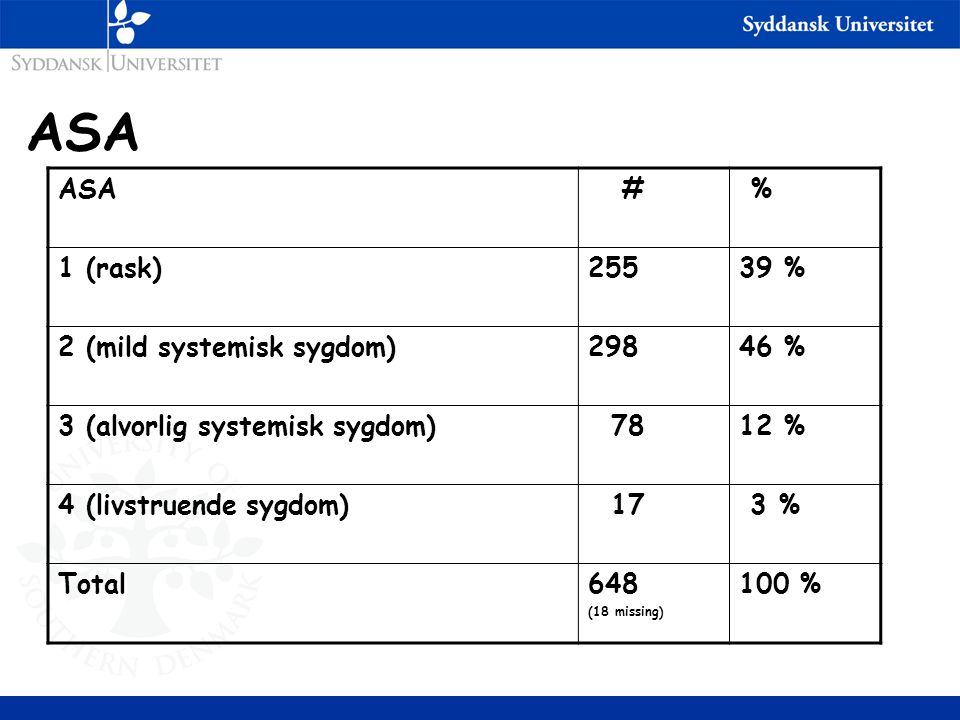 ASA ASA # % 1 (rask) 255 39 % 2 (mild systemisk sygdom) 298 46 %