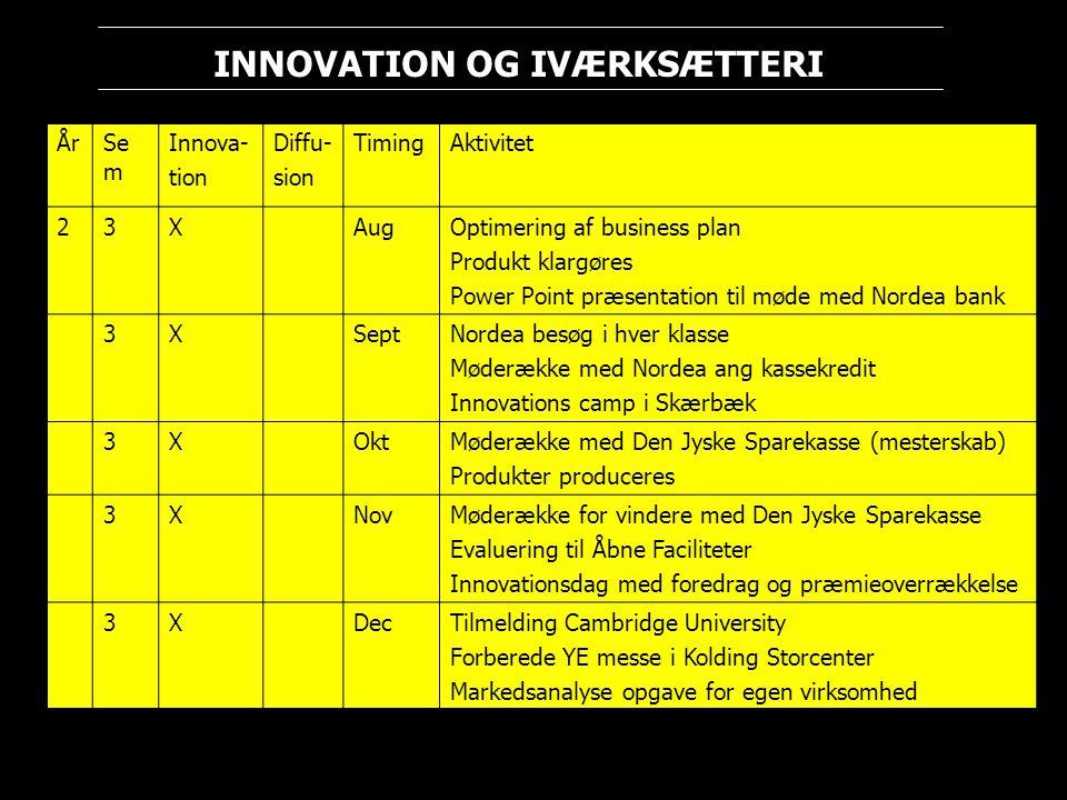 År Sem. Innova- tion. Diffu- sion. Timing. Aktivitet. 2. 3. X. Aug. Optimering af business plan.