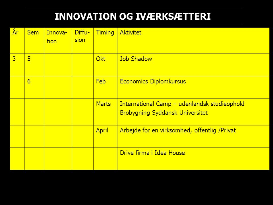 År Sem. Innova- tion. Diffu-sion. Timing. Aktivitet. 3. 5. Okt. Job Shadow. 6. Feb. Economics Diplomkursus.