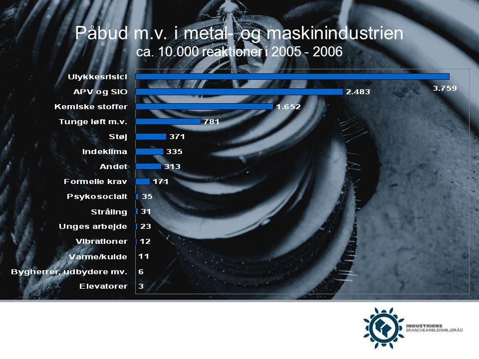 Påbud m. v. i metal- og maskinindustrien ca. 10