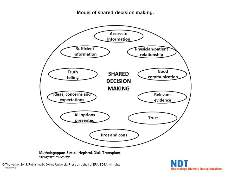 Model of shared decision making.