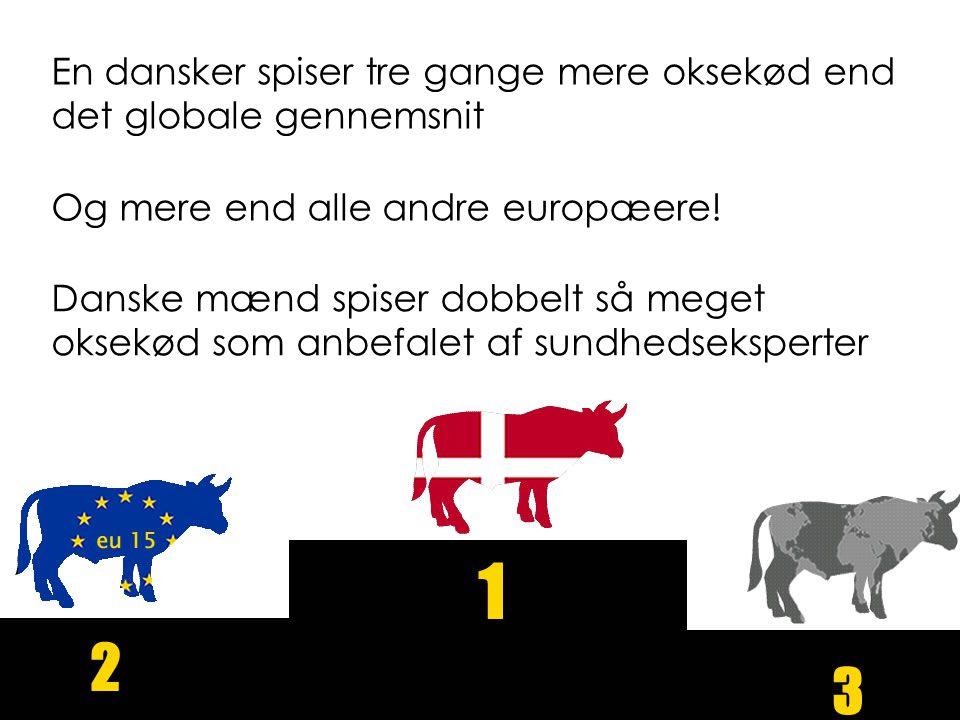En dansker spiser tre gange mere oksekød end det globale gennemsnit