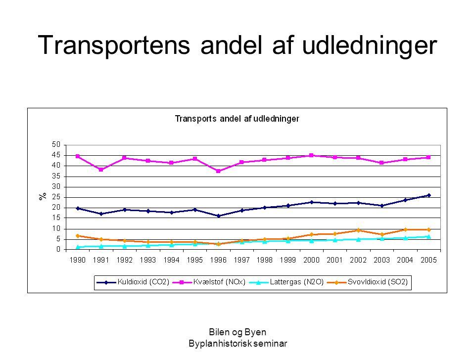 Transportens andel af udledninger