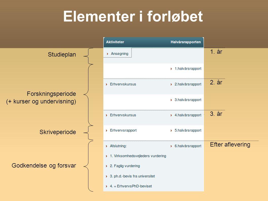 Elementer i forløbet 1. år Studieplan 2. år Forskningsperiode