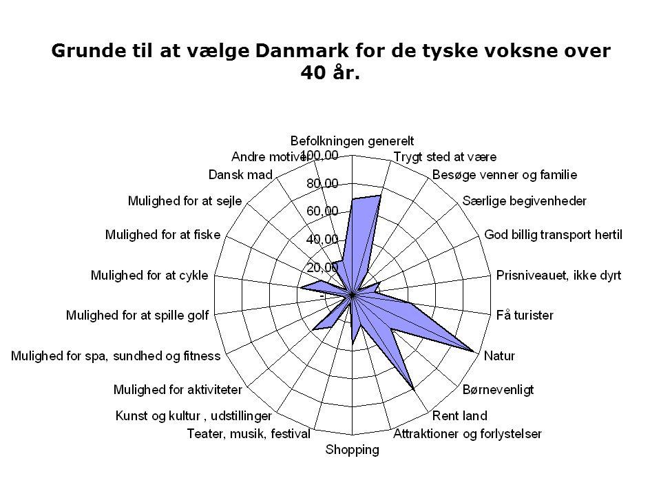 Grunde til at vælge Danmark for de tyske voksne over 40 år.