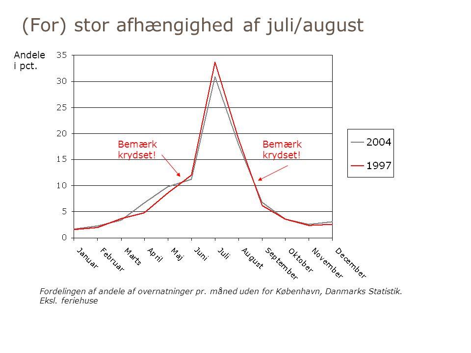 (For) stor afhængighed af juli/august